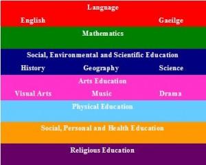 Curricular Areas - Scoil Bhride