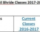 Class lists 2017/2018